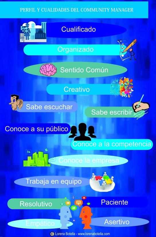 Infografía cualidades Community Manager